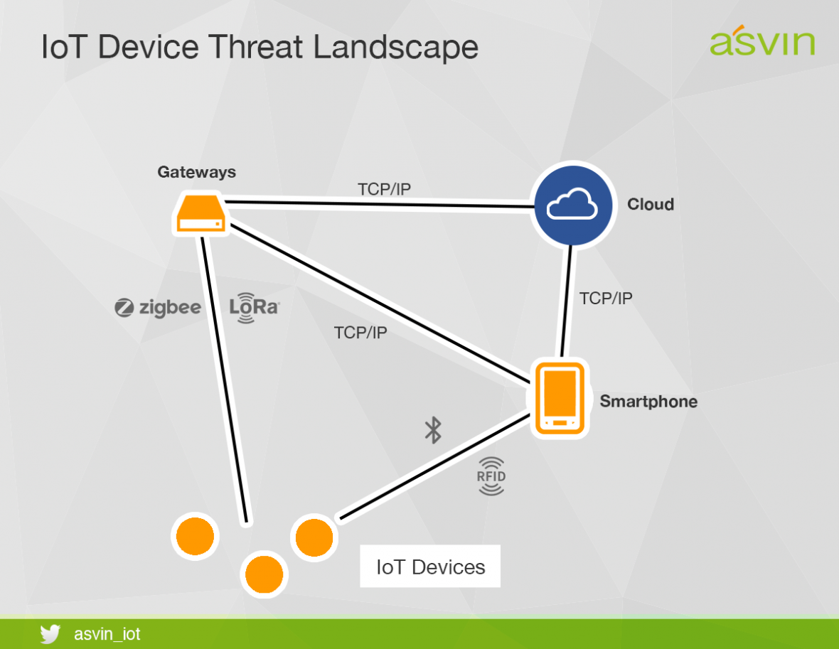 IoT Device Threat Landscape